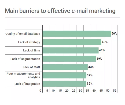 Main barriers to effective email marketing by Statista